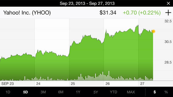 Yahoo Finance 2.0 for iOS (iPhone screenshot 005)