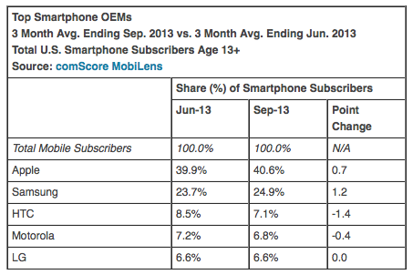 comScore 20131006 (September 2013, OEM share)