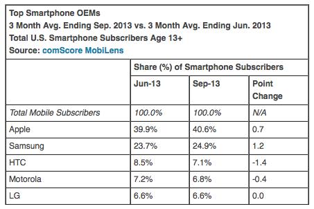 comScore 20131006 (September 2013, OEM share)
