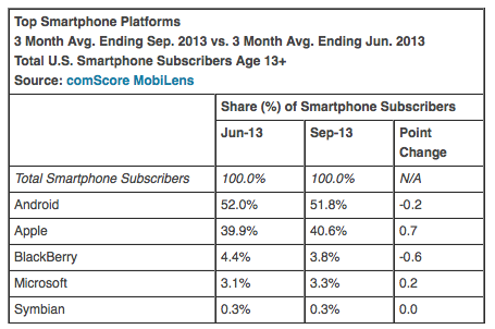 comScore 20131006 (September 2013, OS share)