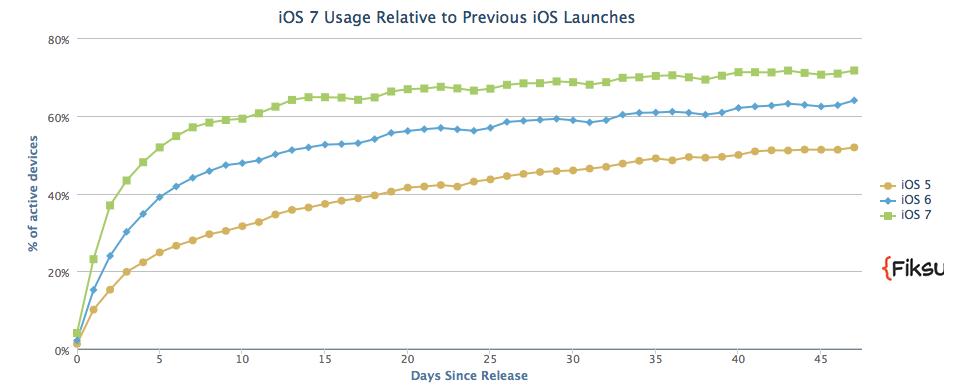 iOS 7 adoption (Fiksu 001)
