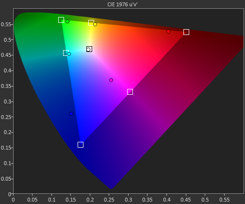 iPad mini 2 (Retina display color gamut, AnandTech 001)