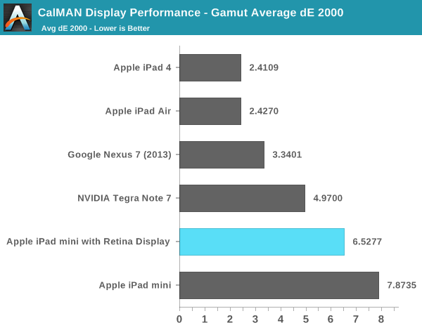 iPad mini 2 (Retina display color gamut, AnandTech 003)