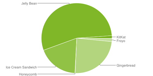 Android adoption rate (Google chart, 20131203)