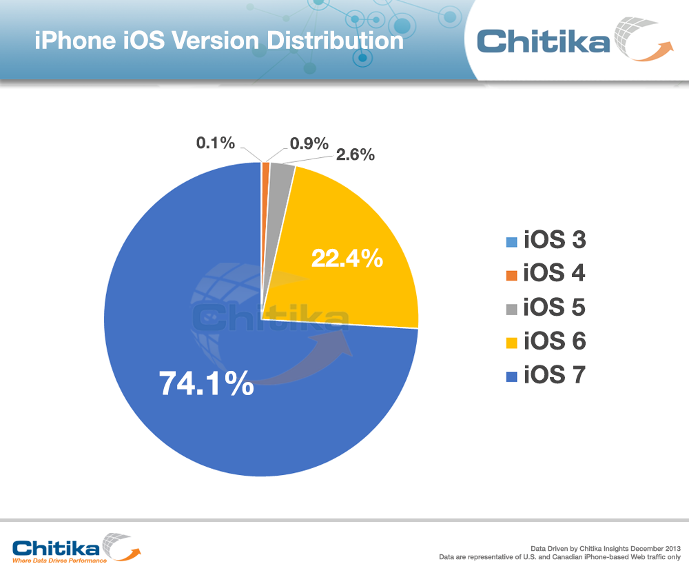 Chitika iOS adoption rates 201312