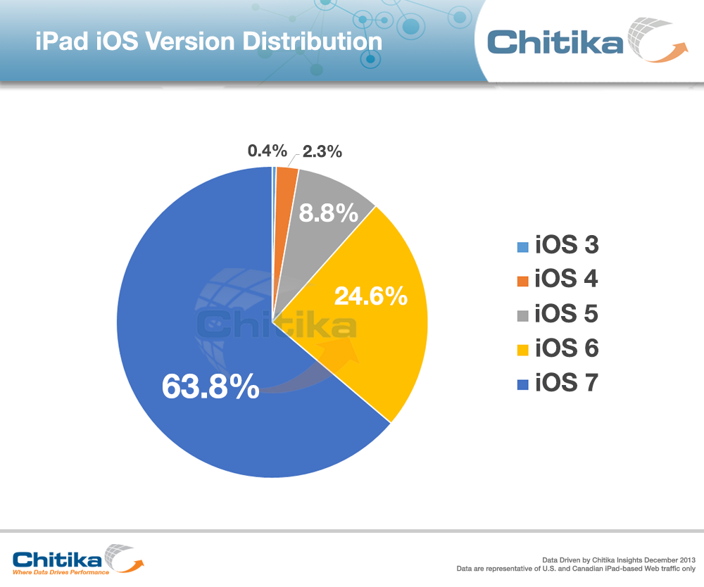 Chitika iOS iPad adoption rates 201312