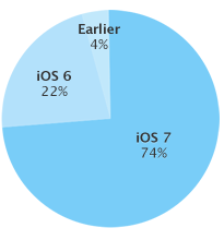 iOS 7 adoption rate (Apple chart, 20131201)