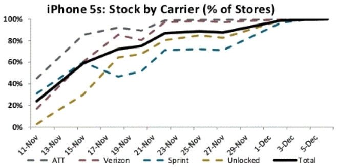 iPhone 5s availability Piper Jaffray