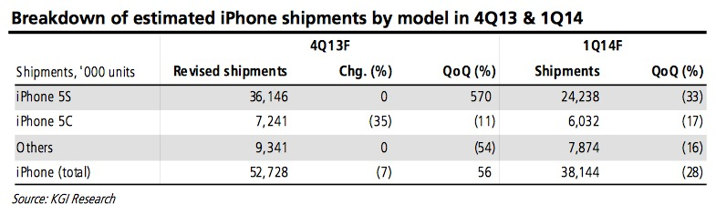 kuo_iphone_sales_4q13_1q14-1
