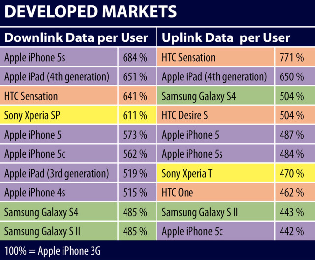 JDSU 2013 data use (developed markets)