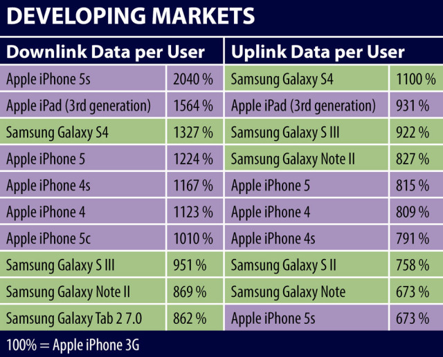 JDSU 2013 data use (developing markets)