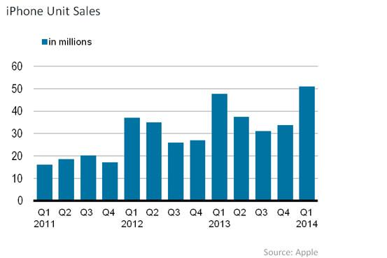 iPhone sales in units (WSJ 001)