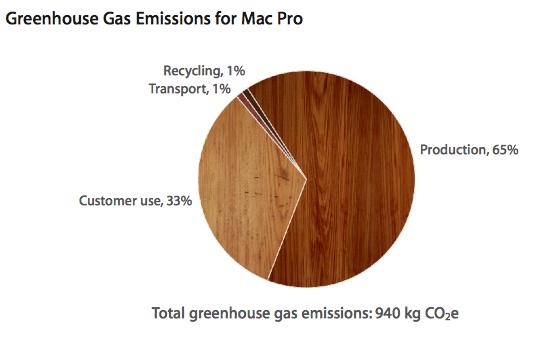 mac pro green