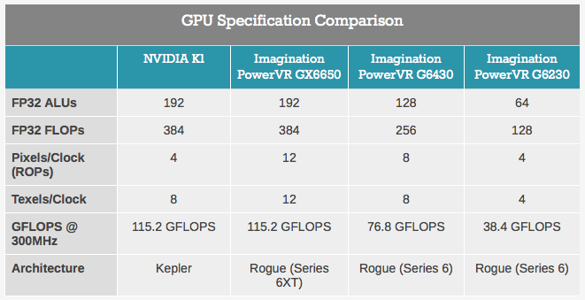 AnandTech (Imagination Technologies PowerVR GX6650 vs Nvidia K1)