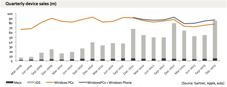 chart pc vs apple