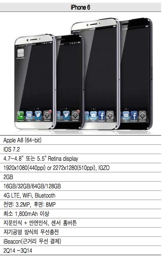 iphone 6 report