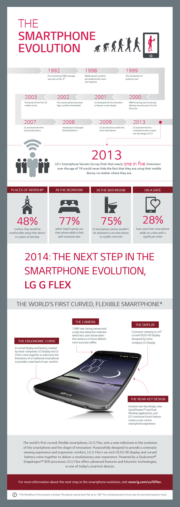 LG infographic (smartphone evolution 001)