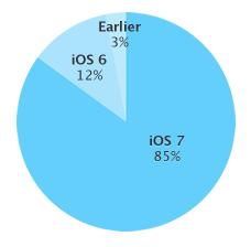 iOS usage stats (20140324)