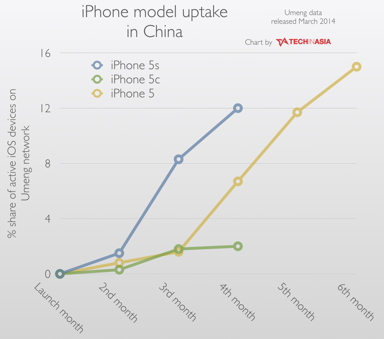 iPhone model uptake in China