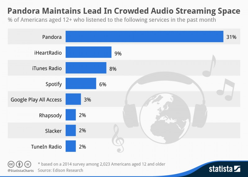 streaming_services_chart_mar_14-800x570