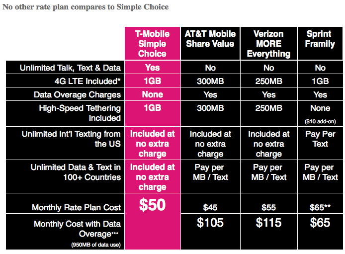 t-mobile simpe choice