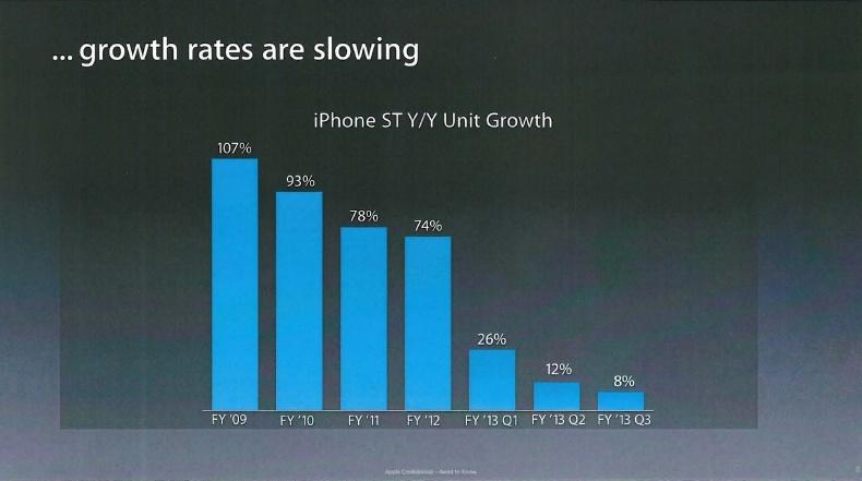 apple percent