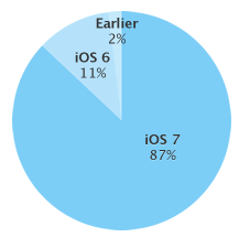 iOS 7 adoption rate (20140408)