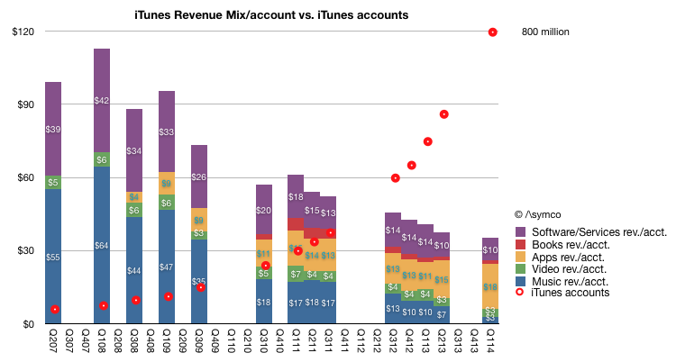 iTunes revenue per account