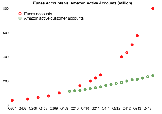 iTunes vs Amazon (active credit cards on file, Asymco 001)