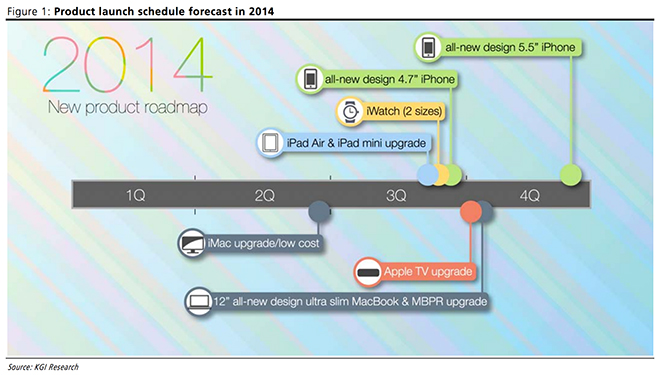 new kuo apple roadmap