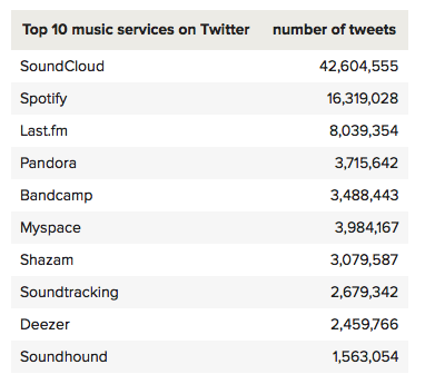 Top 10 music services on Twitter