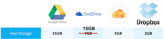 Google Drive OneDrive iCloud Dropbox