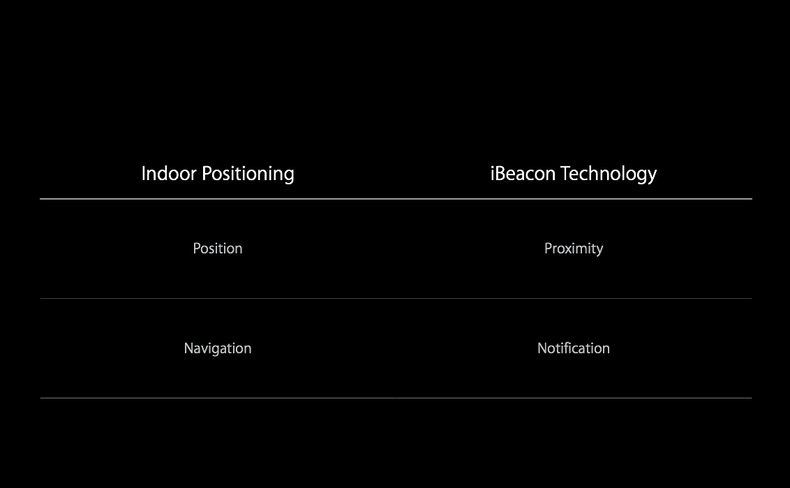IOS 8 (Indoor Positioning 002)