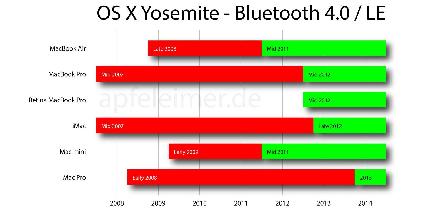 OS X Yosemite (Handoff, Bluetooth 4.0 Apfeleimer 001)