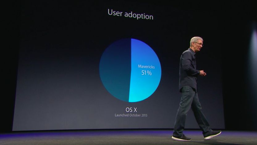 WWDC 2104 (Mac user adoption)