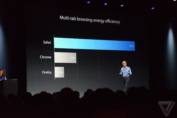 os x yosemite safari energy