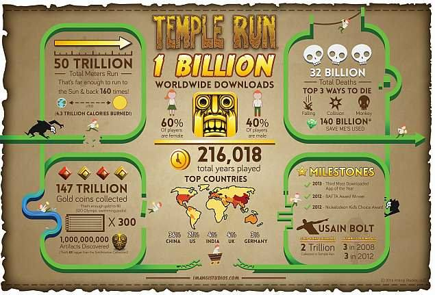 temple_run_1_billion_download_press