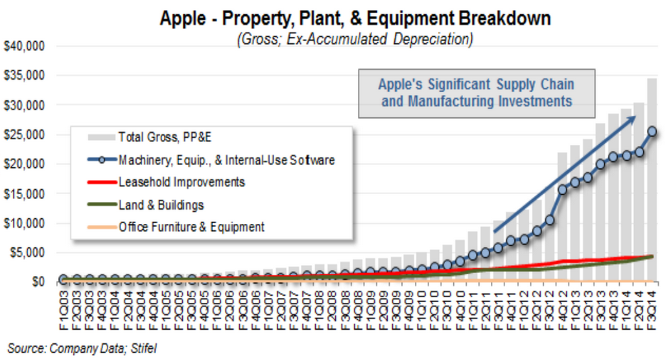 Apple supply chain commitments (Jay Yarow)