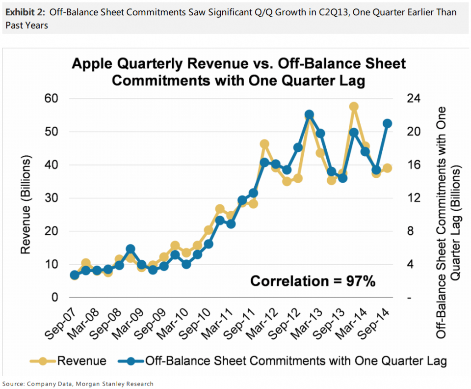 Apple supply chain commitments (June 2014)