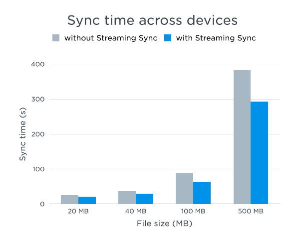Dropbox Streaming Sync