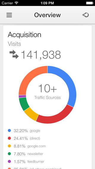 Google Analytics 1.0 for iOS (iPhone screenshot 001)
