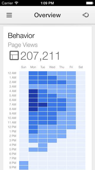Google Analytics 1.0 for iOS (iPhone screenshot 002)