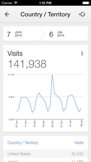 Google Analytics 1.0 for iOS (iPhone screenshot 003)