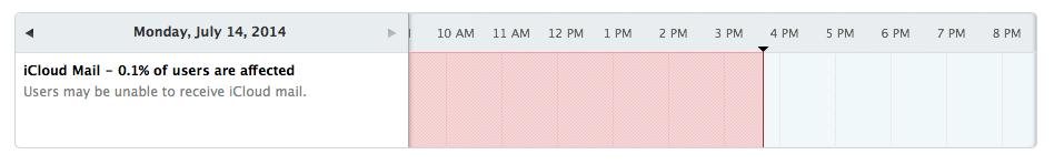 iCloud Mail down
