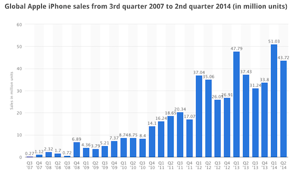 iPhone Quarterly Sales 2007 to 2014