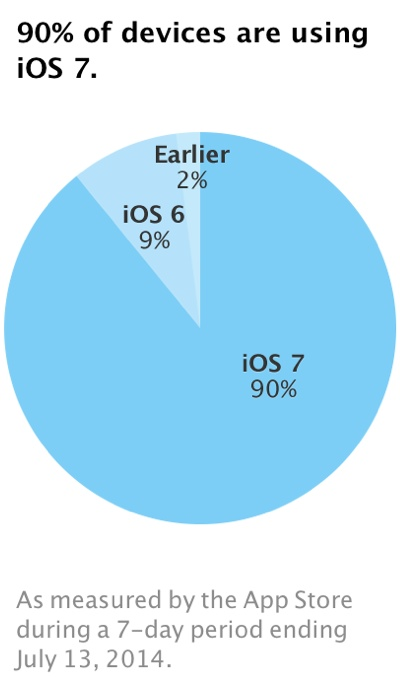 ios 7 adopted 90 percent