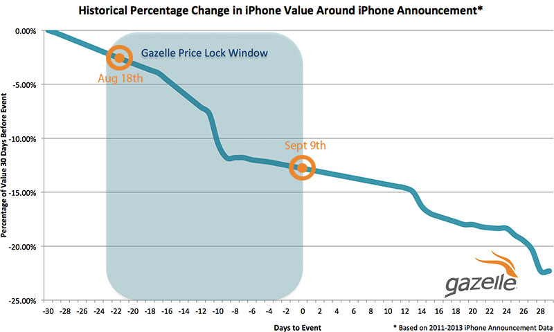 Used Iphone Price Chart