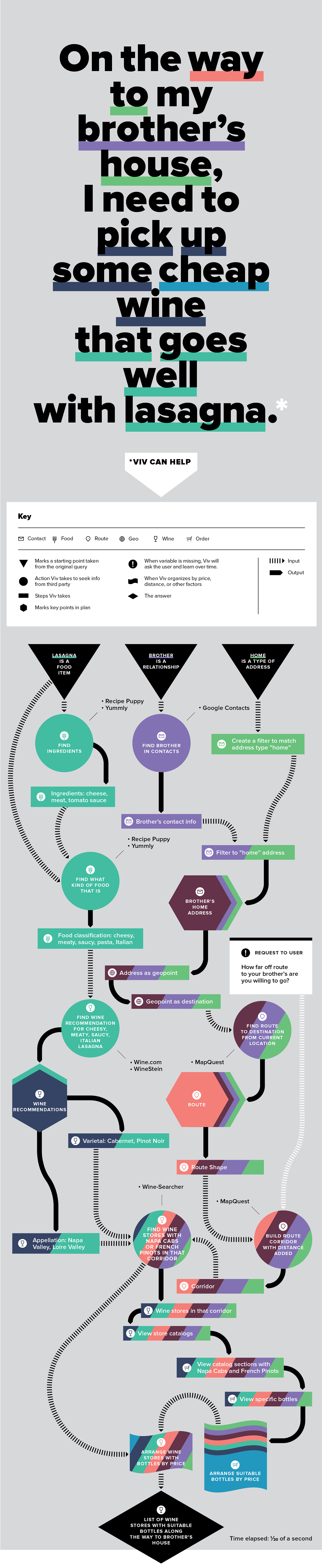 Viv (infographics 001)