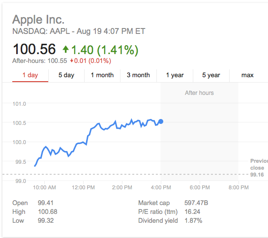 apple stock high