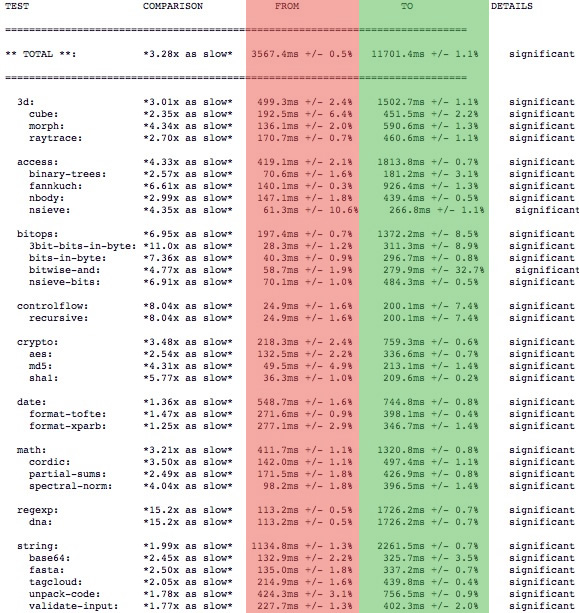 chrome-vs-chrome-nitro-benchmark